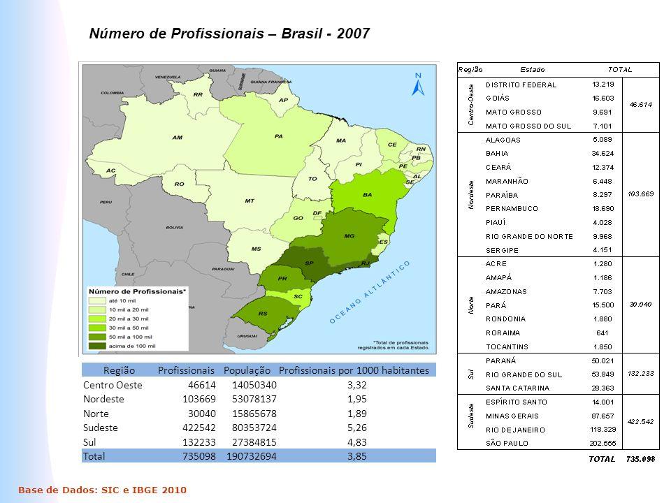 Número de Profissionais – Brasil - 2007 Base de Dados: SIC e IBGE 2010 RegiãoProfissionaisPopulaçãoProfissionais por 1000 habitantes Centro Oeste46614