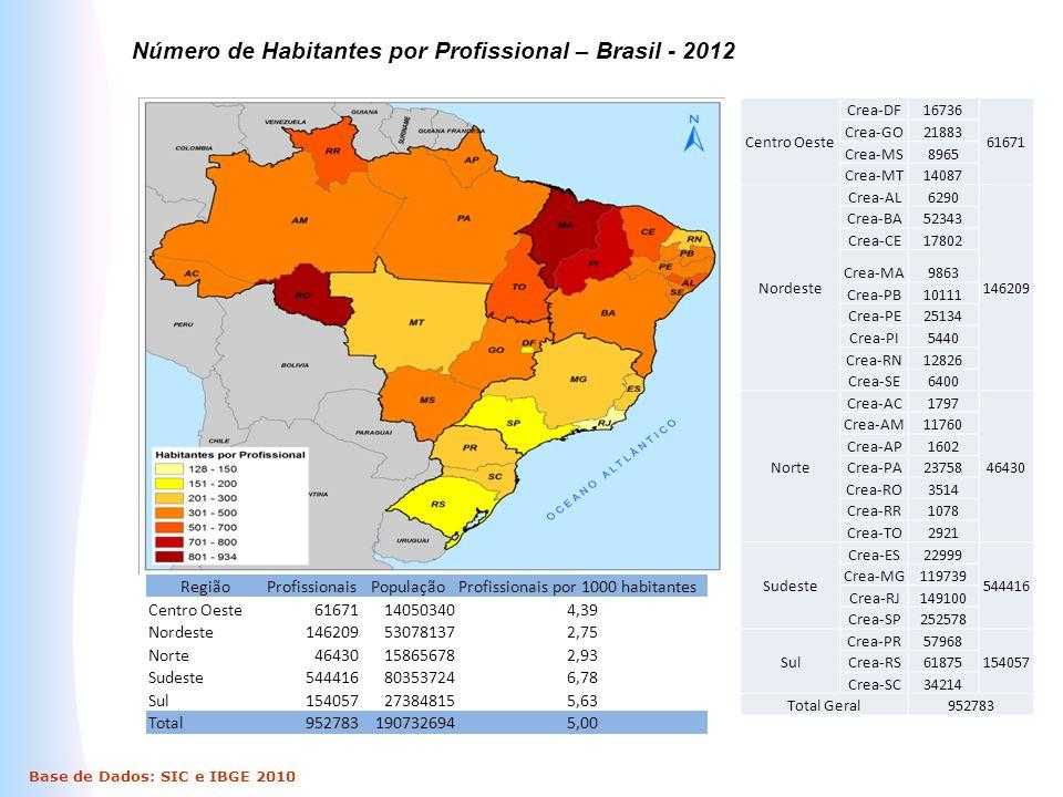 Número de Habitantes por Profissional – Brasil - 2012 Base de Dados: SIC e IBGE 2010 Centro Oeste Crea-DF16736 61671 Crea-GO21883 Crea-MS8965 Crea-MT1