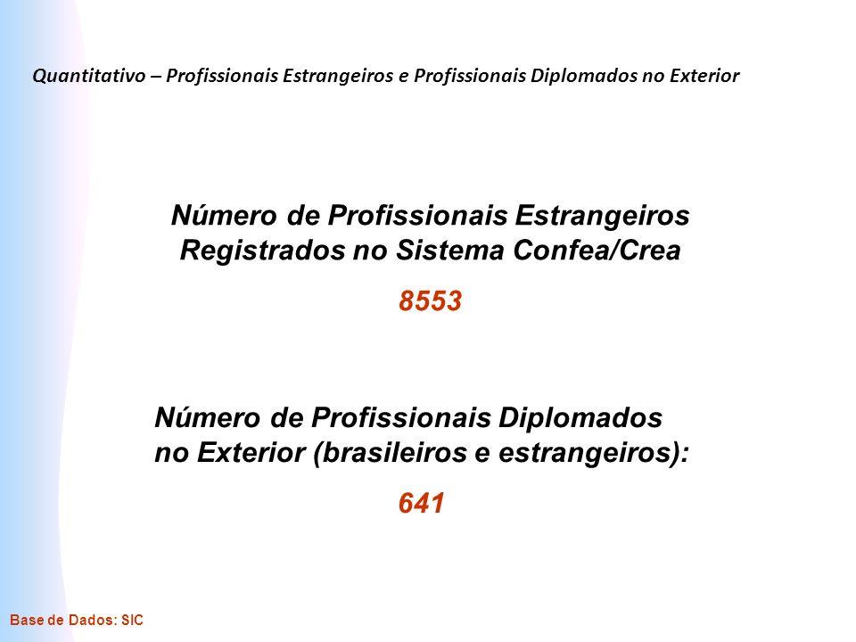 Quantitativo – Profissionais Estrangeiros e Profissionais Diplomados no Exterior Número de Profissionais Estrangeiros Registrados no Sistema Confea/Cr