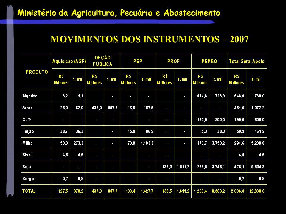 Ministério da Agricultura, Pecuária e Abastecimento MOVIMENTOS DOS INSTRUMENTOS – 2007