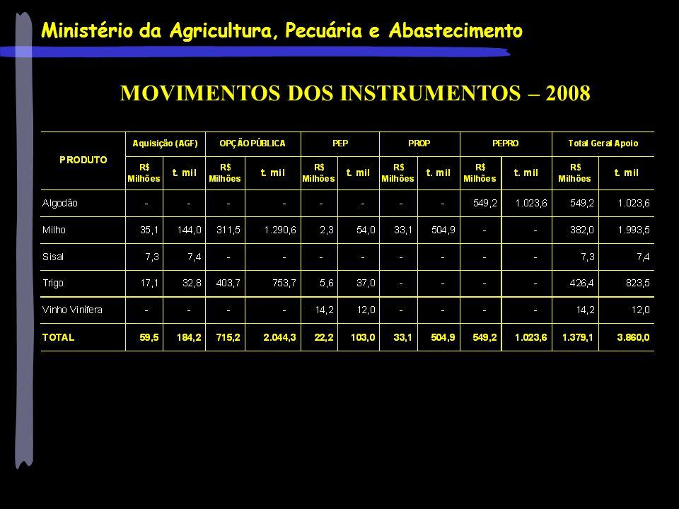 Ministério da Agricultura, Pecuária e Abastecimento MOVIMENTOS DOS INSTRUMENTOS – 2008