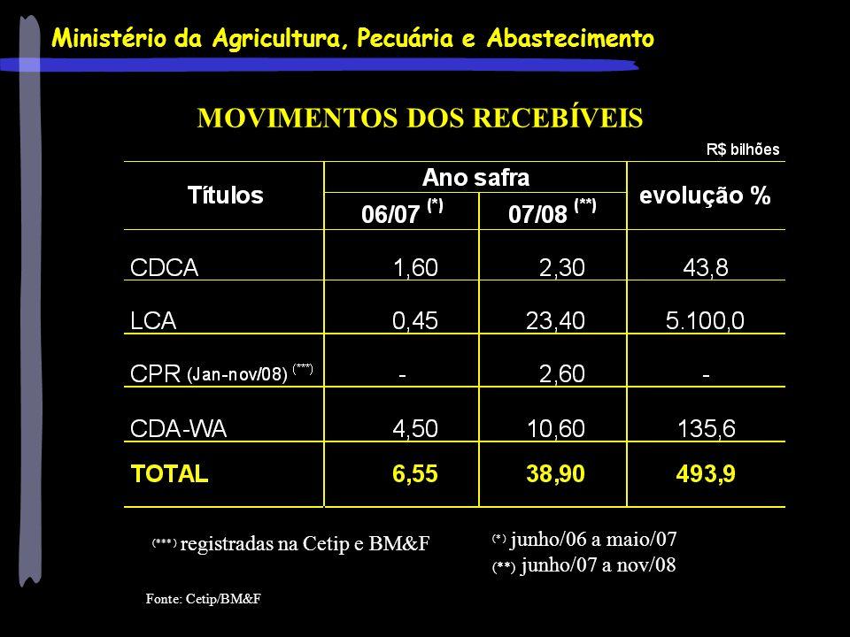 Ministério da Agricultura, Pecuária e Abastecimento MOVIMENTOS DOS RECEBÍVEIS (* ) junho/06 a maio/07 (**) junho/07 a nov/08 (*** ) registradas na Cet