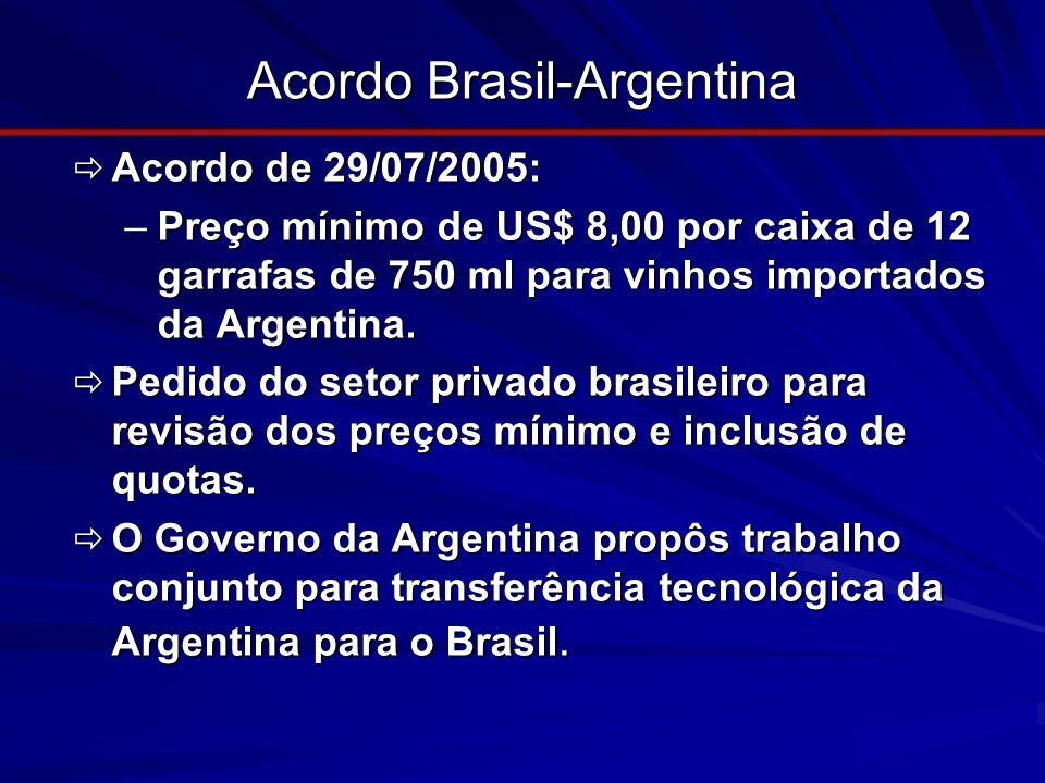 Acordo Brasil-Argentina Acordo de 29/07/2005: Acordo de 29/07/2005: –Preço mínimo de US$ 8,00 por caixa de 12 garrafas de 750 ml para vinhos importado