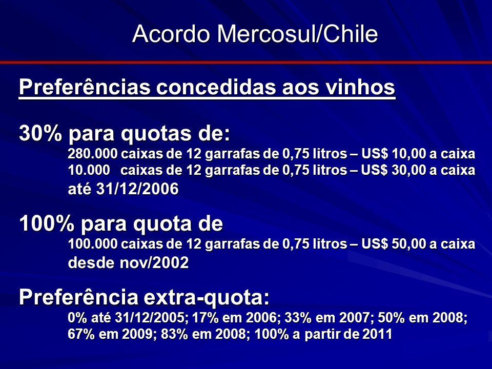 Acordo Mercosul/Chile Preferências concedidas aos vinhos 30% para quotas de: 280.000 caixas de 12 garrafas de 0,75 litros – US$ 10,00 a caixa 10.000 c
