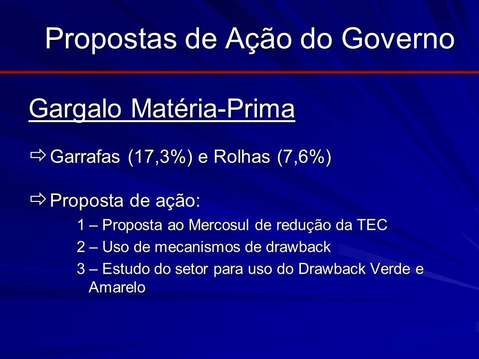 Propostas de Ação do Governo Gargalo Matéria-Prima Gargalo Matéria-Prima Garrafas (17,3%) e Rolhas (7,6%) Garrafas (17,3%) e Rolhas (7,6%) Proposta de