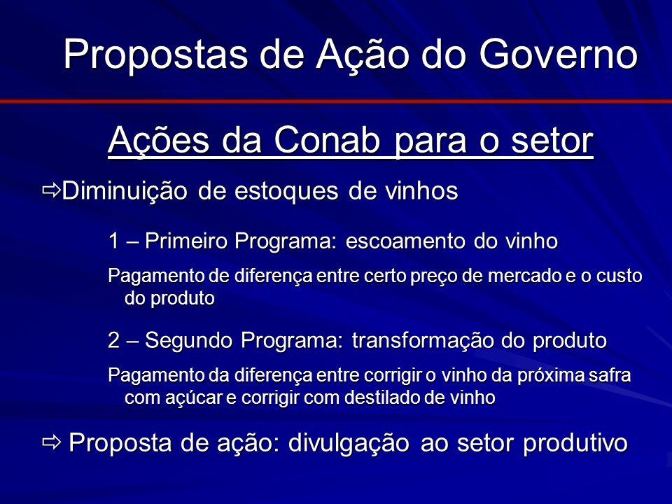 Propostas de Ação do Governo Ações da Conab para o setor Ações da Conab para o setor Diminuição de estoques de vinhos Diminuição de estoques de vinhos