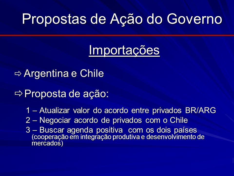 Propostas de Ação do Governo Importações Importações Argentina e Chile Argentina e Chile Proposta de ação: Proposta de ação: 1 – Atualizar valor do ac