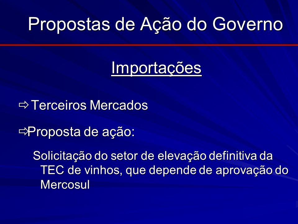 Propostas de Ação do Governo Importações Importações Terceiros Mercados Terceiros Mercados Proposta de ação: Proposta de ação: Solicitação do setor de