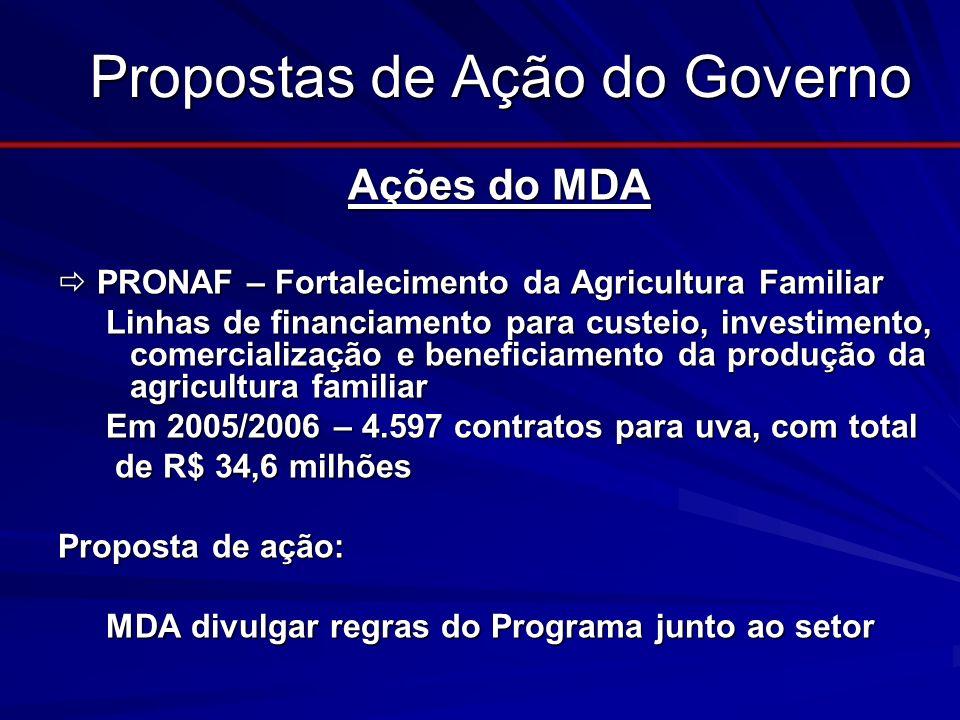 Propostas de Ação do Governo Ações do MDA Ações do MDA PRONAF – Fortalecimento da Agricultura Familiar PRONAF – Fortalecimento da Agricultura Familiar