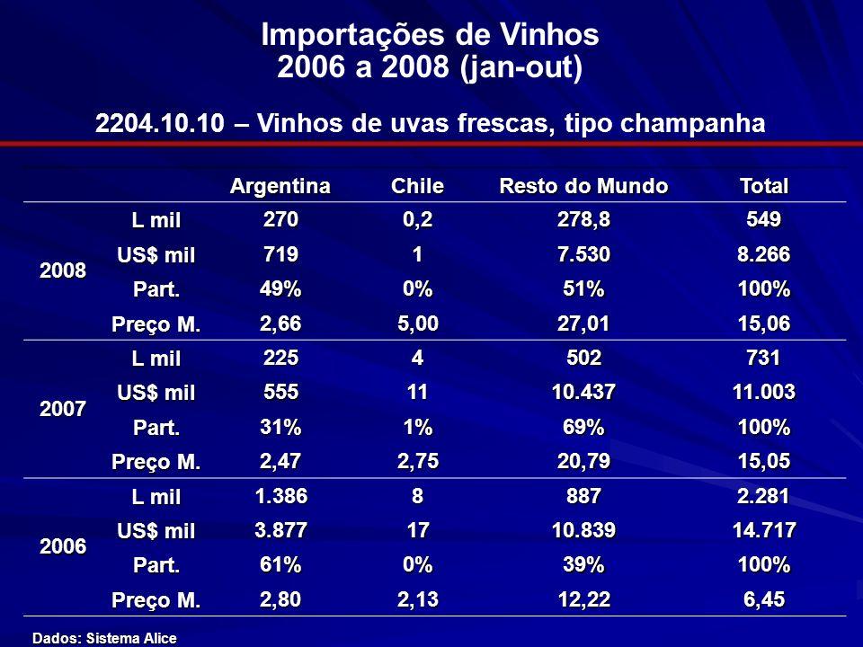 Importações de Vinhos 2006 a 2008 (jan-out) 2204.10.10 – Vinhos de uvas frescas, tipo champanha ArgentinaChile Resto do Mundo Total2008 L mil 2700,227