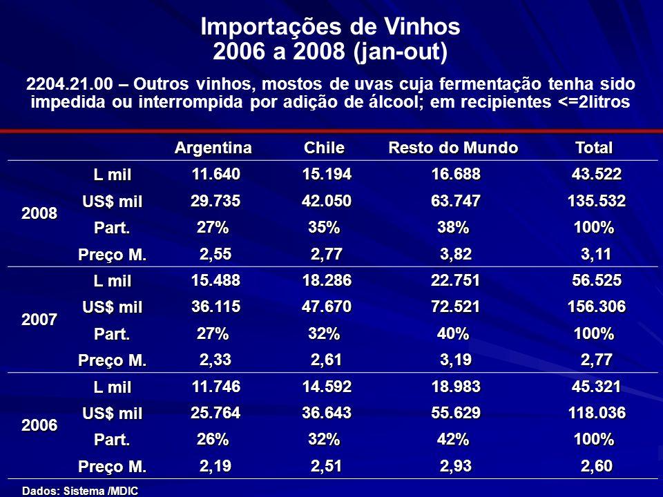 Importações de Vinhos 2006 a 2008 (jan-out) 2204.21.00 – Outros vinhos, mostos de uvas cuja fermentação tenha sido impedida ou interrompida por adição