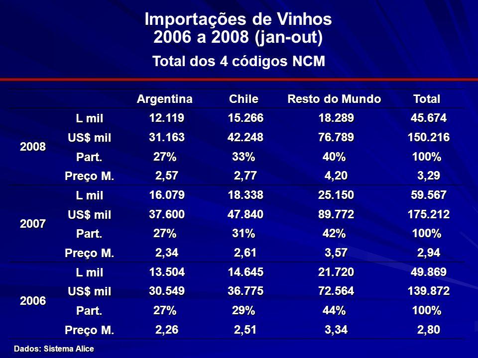 Importações de Vinhos 2006 a 2008 (jan-out) Total dos 4 códigos NCM ArgentinaChile Resto do Mundo Total2008 L mil 12.119 12.119 15.266 15.266 18.289 1