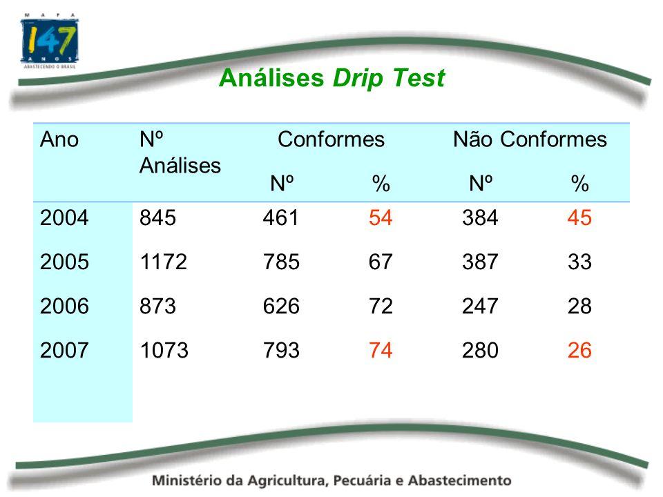 Análises Drip Test AnoNº Análises ConformesNão Conformes Nº% % 20048454615438445 200511727856738733 20068736267224728 200710737937428026