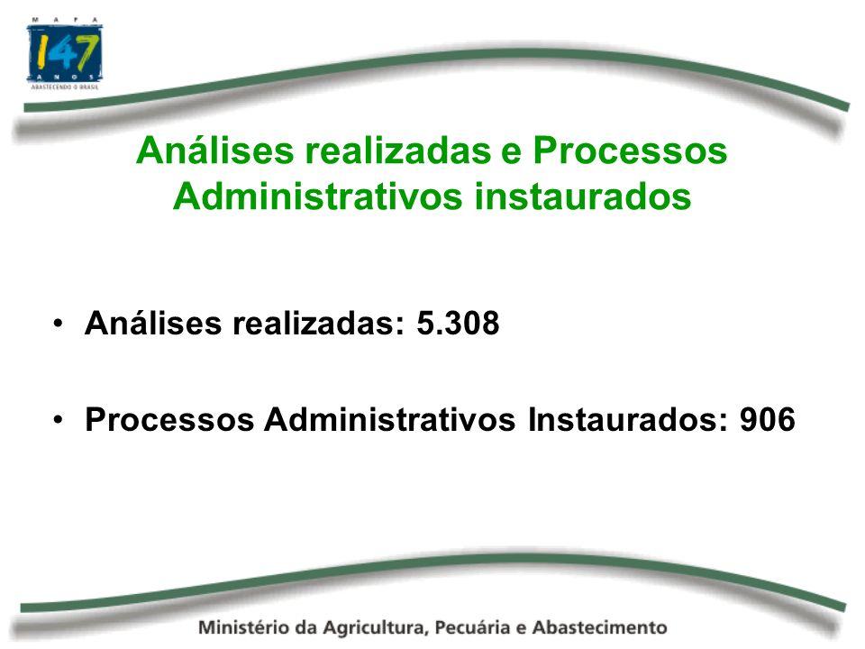 Análises realizadas e Processos Administrativos instaurados Análises realizadas: 5.308 Processos Administrativos Instaurados: 906