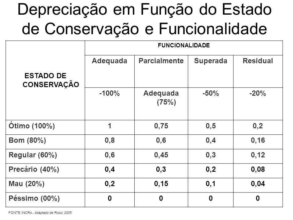 ESTADO DE CONSERVAÇÃO FUNCIONALIDADE AdequadaParcialmenteSuperadaResidual -100%Adequada (75%) -50%-20% Ótimo (100%)10,750,50,2 Bom (80%)0,80,60,40,16