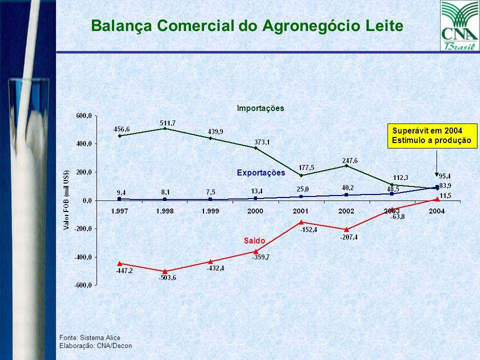Balança Comercial do Agronegócio Leite Fonte: Sistema Alice Elaboração: CNA/Decon Saldo Exportações Importações Superávit em 2004 Estímulo a produção