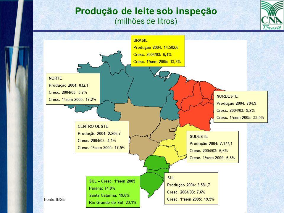 Produção de leite sob inspeção (milhões de litros) Fonte: IBGE NORTE Produção 2004: 832,1 Cresc. 2004/03: 3,7% Cresc. 1ºsem 2005: 17,2% SUL Produção 2