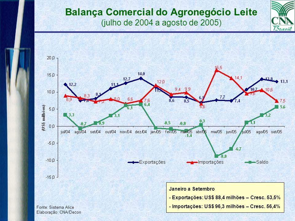 Balança Comercial do Agronegócio Leite (julho de 2004 a agosto de 2005) Fonte: Sistema Alice Elaboração: CNA/Decon Janeiro a Setembro - Exportações: U