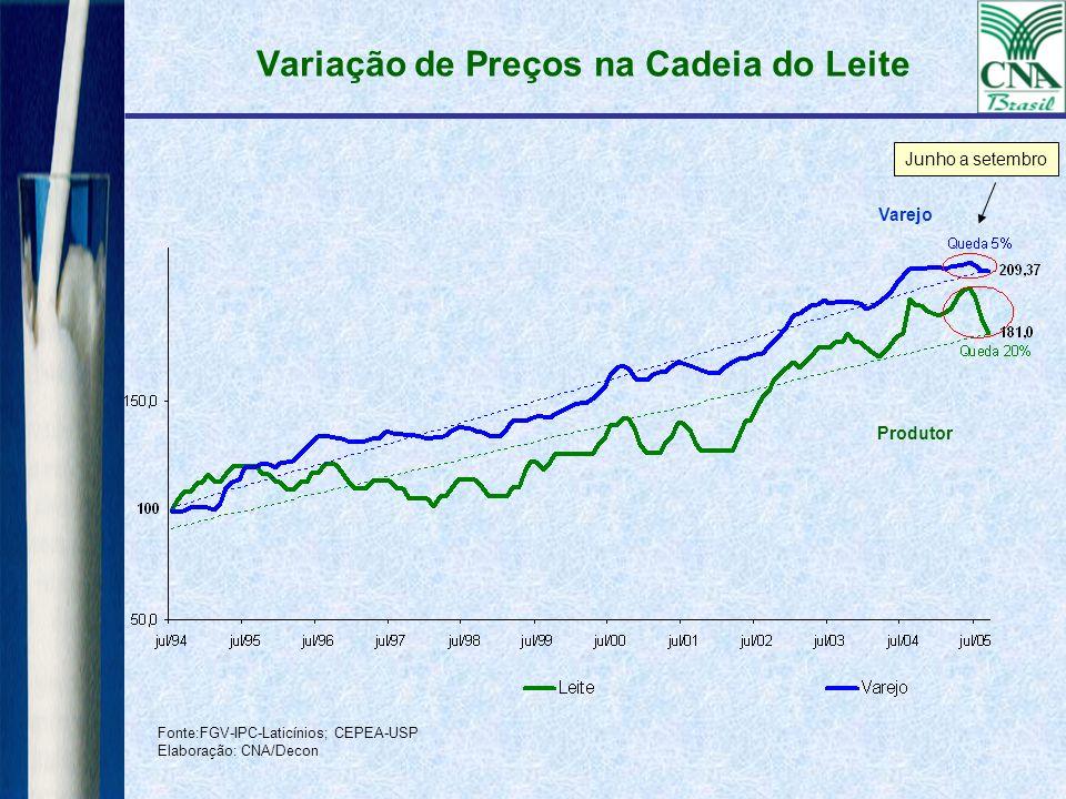Variação de Preços na Cadeia do Leite Fonte:FGV-IPC-Laticínios; CEPEA-USP Elaboração: CNA/Decon Varejo Produtor Junho a setembro