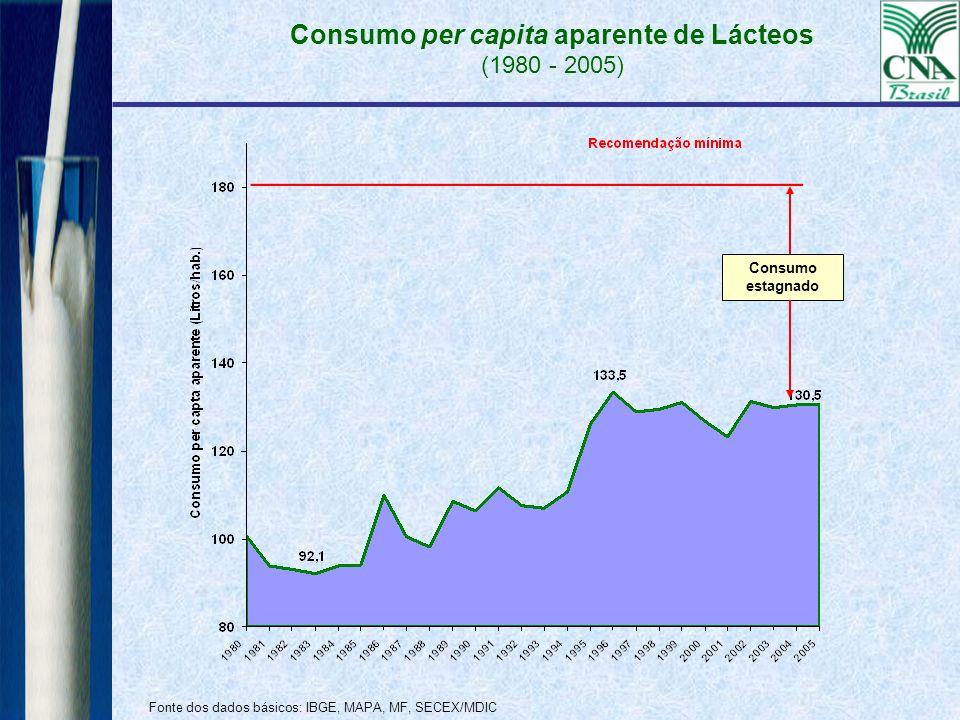 Consumo per capita aparente de Lácteos (1980 - 2005) Fonte dos dados básicos: IBGE, MAPA, MF, SECEX/MDIC Consumo estagnado