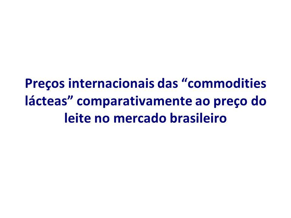 Preços internacionais das commodities lácteas comparativamente ao preço do leite no mercado brasileiro