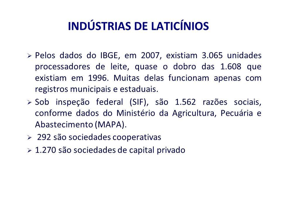 INDÚSTRIAS DE LATICÍNIOS Pelos dados do IBGE, em 2007, existiam 3.065 unidades processadores de leite, quase o dobro das 1.608 que existiam em 1996.
