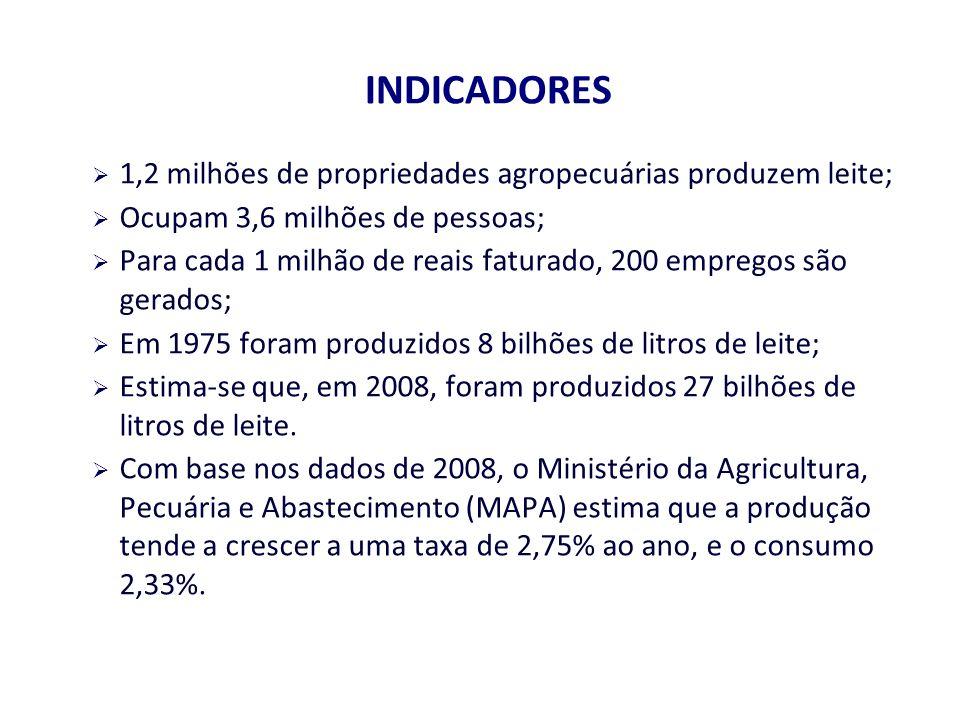 INDICADORES 1,2 milhões de propriedades agropecuárias produzem leite; Ocupam 3,6 milhões de pessoas; Para cada 1 milhão de reais faturado, 200 empregos são gerados; Em 1975 foram produzidos 8 bilhões de litros de leite; Estima-se que, em 2008, foram produzidos 27 bilhões de litros de leite.