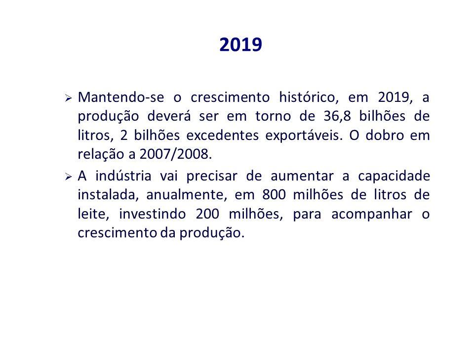 2019 Mantendo-se o crescimento histórico, em 2019, a produção deverá ser em torno de 36,8 bilhões de litros, 2 bilhões excedentes exportáveis.