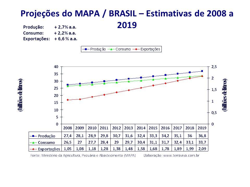 Projeções do MAPA / BRASIL – Estimativas de 2008 a 2019 Produção: + 2,7% a.a.
