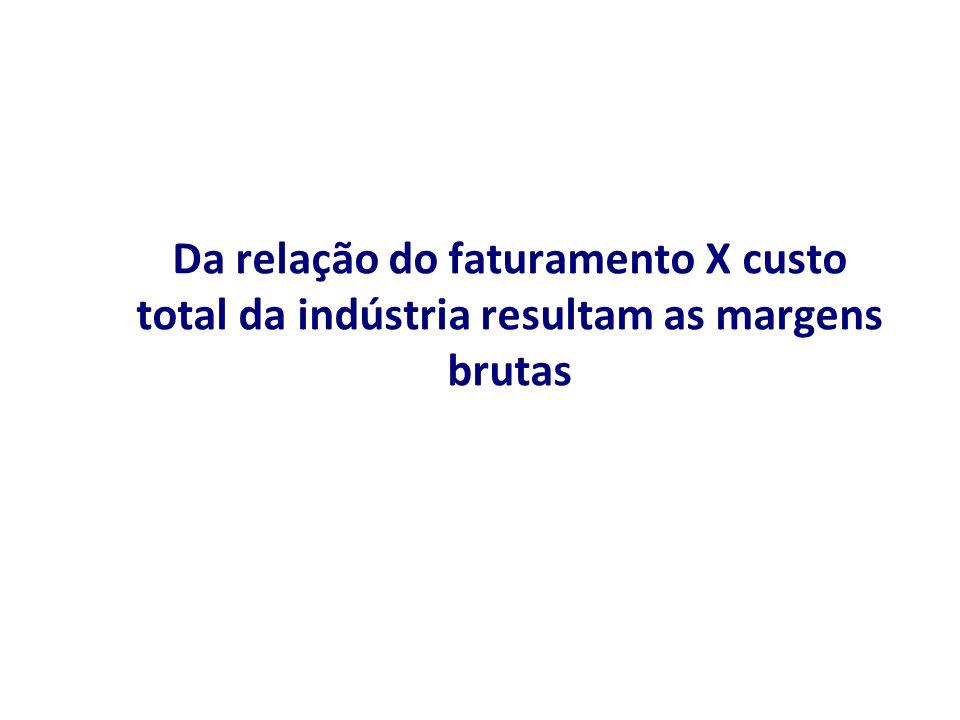 Da relação do faturamento X custo total da indústria resultam as margens brutas