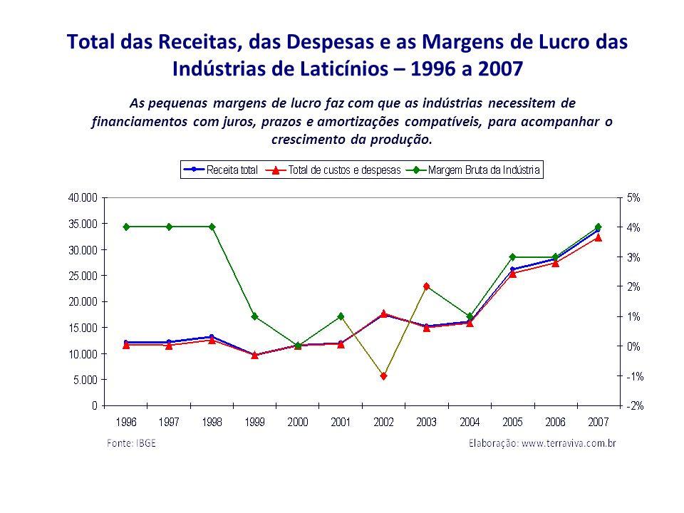 Total das Receitas, das Despesas e as Margens de Lucro das Indústrias de Laticínios – 1996 a 2007 As pequenas margens de lucro faz com que as indústrias necessitem de financiamentos com juros, prazos e amortizações compatíveis, para acompanhar o crescimento da produção.