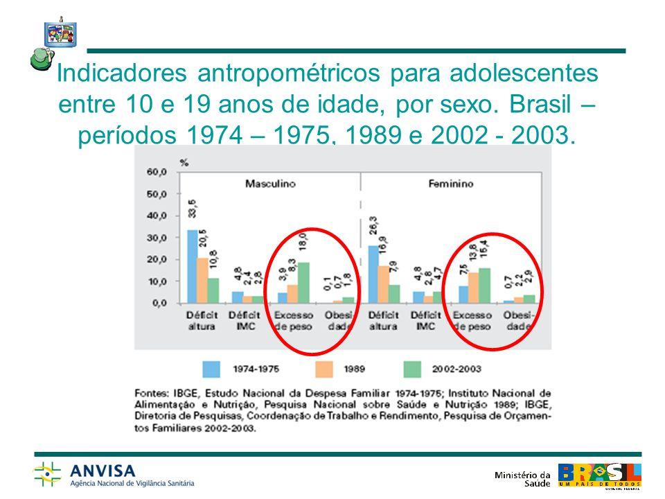 Fonte: Ministério da Saúde/SVS/DASIS, 2004 *Cid 10.