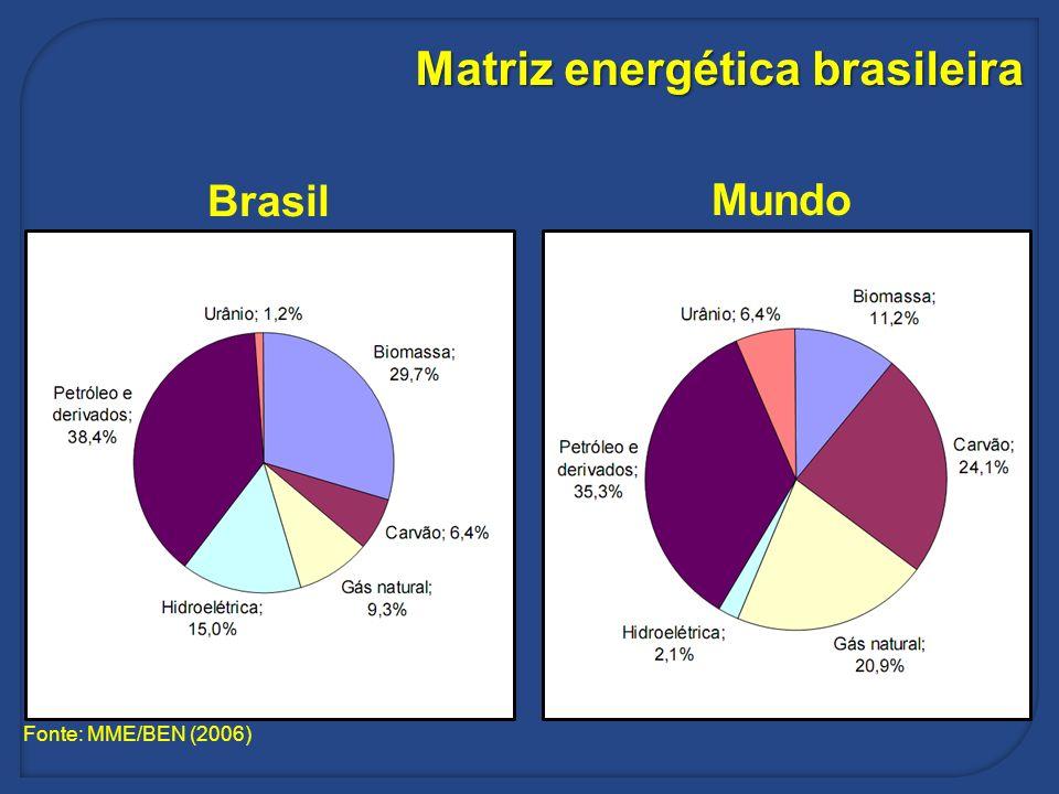 Matriz energética brasileira Brasil Mundo Fonte: MME/BEN (2006)