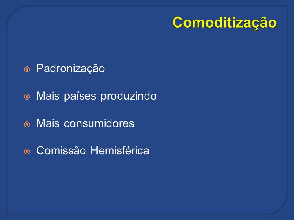 Comoditização Padronização Mais países produzindo Mais consumidores Comissão Hemisférica