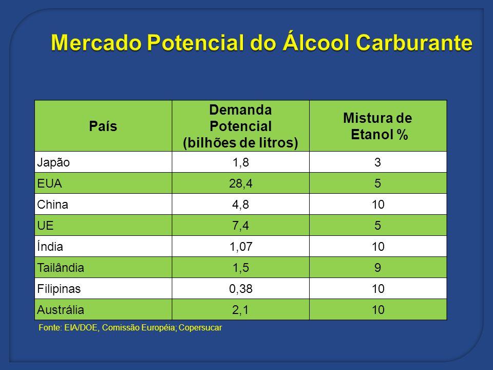 País Demanda Potencial (bilhões de litros) Mistura de Etanol % Japão1,83 EUA28,45 China4,810 UE7,45 Índia1,0710 Tailândia1,59 Filipinas0,3810 Austráli