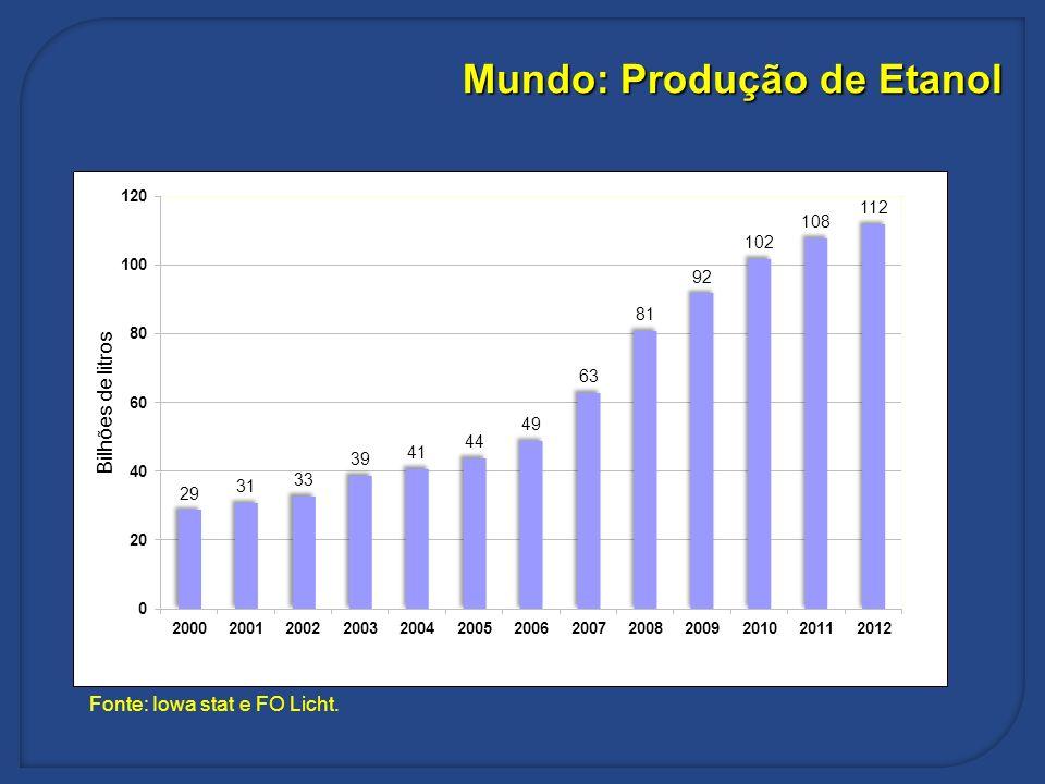 Fonte: Iowa stat e FO Licht. Mundo: Produção de Etanol