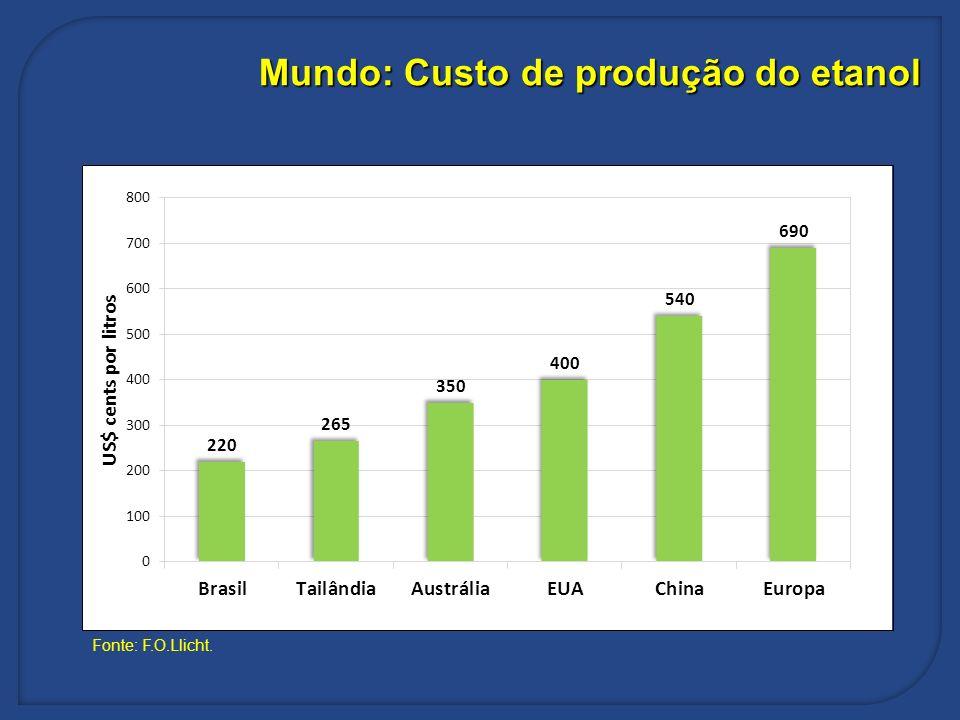 Mundo: Custo de produção do etanol Fonte: F.O.Llicht.