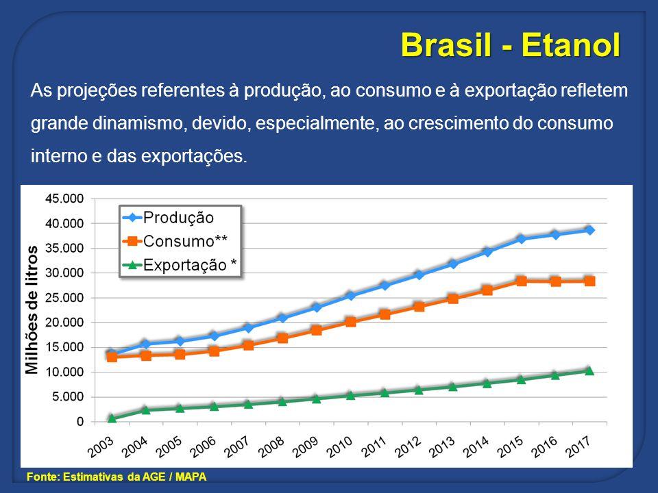 Fonte: Estimativas da AGE / MAPA As projeções referentes à produção, ao consumo e à exportação refletem grande dinamismo, devido, especialmente, ao cr