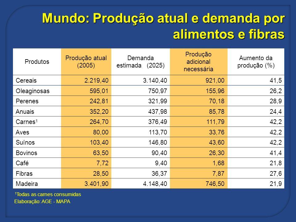 Mundo: Produção atual e demanda por alimentos e fibras Produtos Produção atual (2005) Demanda estimada (2025) Produção adicional necessária Aumento da