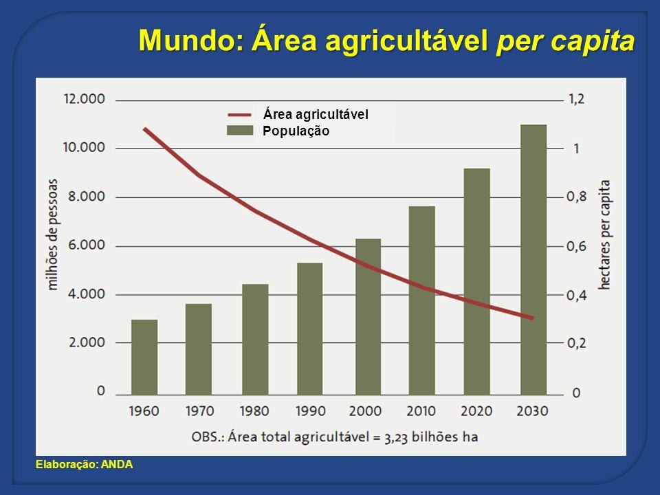 Elaboração: ANDA Mundo: Área agricultável per capita População Área agricultável
