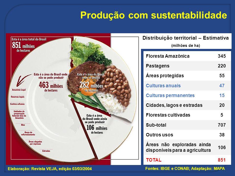 Produção com sustentabilidade Elaboração: Revista VEJA, edição 03/03/2004 Fontes: IBGE e CONAB; Adaptação: MAPA Distribuição territorial – Estimativa