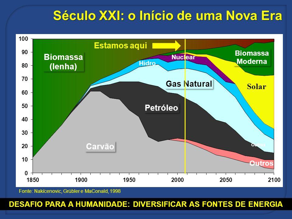 Século XXI: o Início de uma Nova Era Fonte: Nakícenovic, Grübler e MaConald, 1998 DESAFIO PARA A HUMANIDADE: DIVERSIFICAR AS FONTES DE ENERGIA