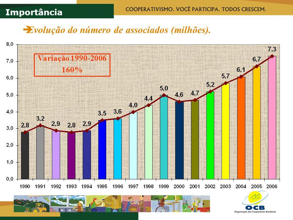 Evolução do número de empregados. Variação 1994-2006 82% Importância