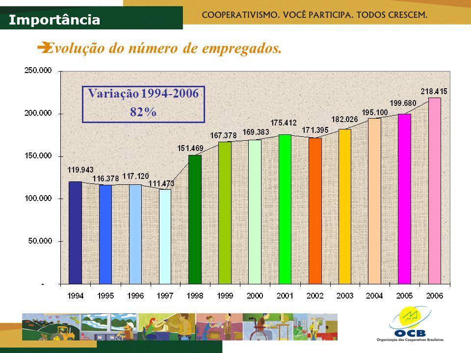 Evolução das Exportações das Cooperativas Variação 2000-2006 373% Fonte: MDIC/SECEX – Dez.2006 Importância