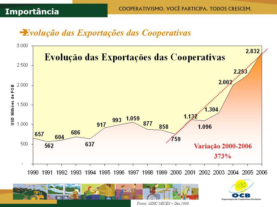 Márcio Lopes de Freitas Presidente da OCB +55 (61) 3325-2653 ocb@ocb.coop.brwww.brasilcooperativo.coop.br