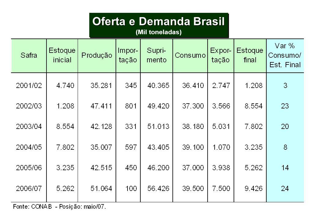 Oferta e Demanda Brasil (Mil toneladas) Oferta e Demanda Brasil (Mil toneladas)