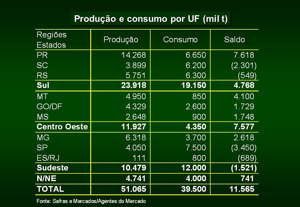 Produção e consumo por UF (mil t)