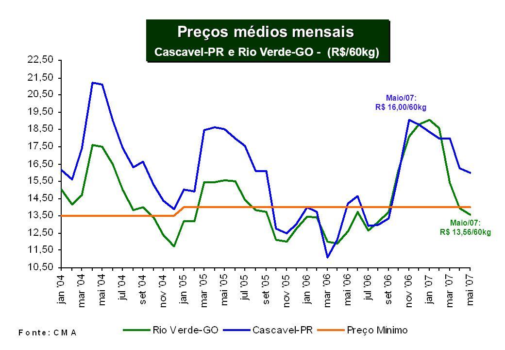 Preços médios mensais Cascavel-PR e Rio Verde-GO - (R$/60kg) Preços médios mensais Cascavel-PR e Rio Verde-GO - (R$/60kg) Maio/07: R$ 13,56/60kg Maio/