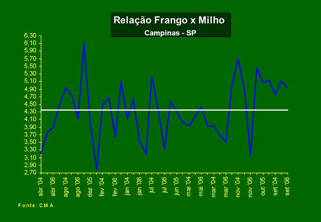 Relação Frango x Milho Campinas - SP Relação Frango x Milho Campinas - SP