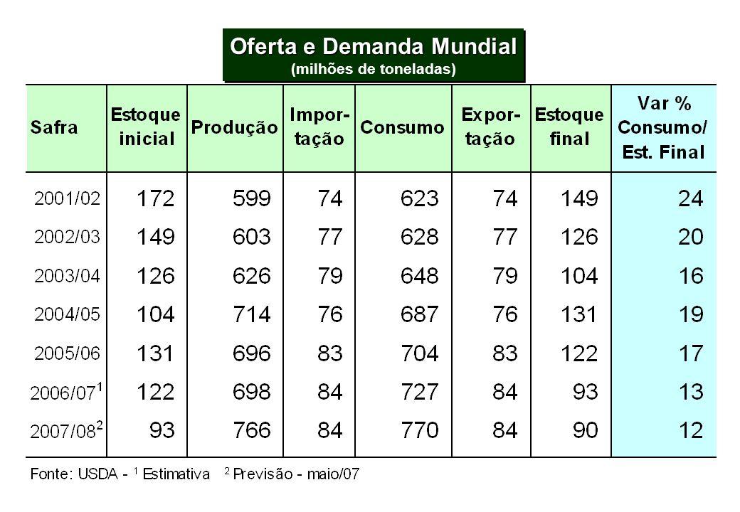 ÁREA PLANTADA 2000-2007 - EUA Mil ha Fonte: USDA